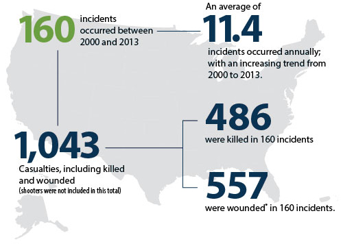 FBI Active Shooter Incidents 2000 2013
