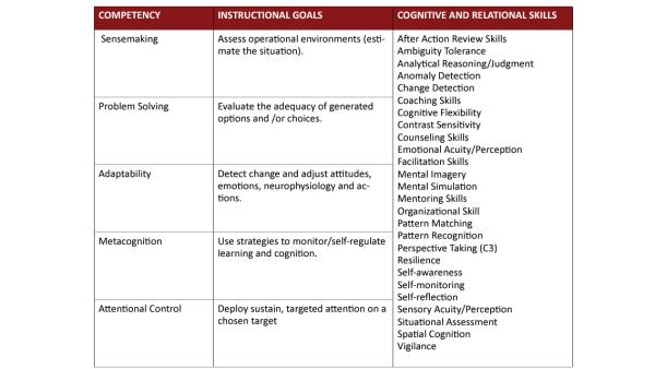 usmc-competencies