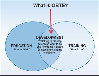 What is OBTE